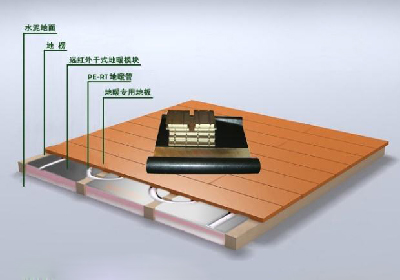Floor heating industry definition and classification analysi